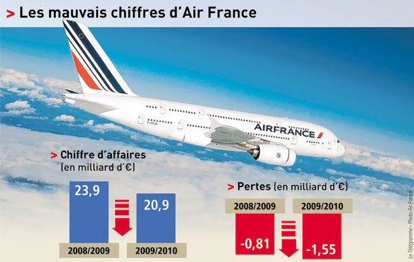 Air France. Pourquoi ca va mal.