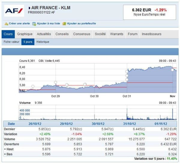 Air France: forte hausse à la bourse