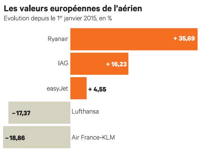 Air France, l'écart se creuse