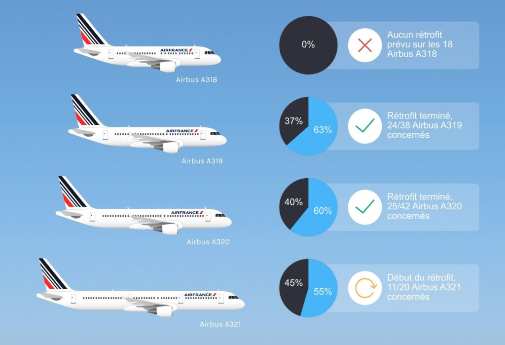 Air France, son produit Moyen-courrier