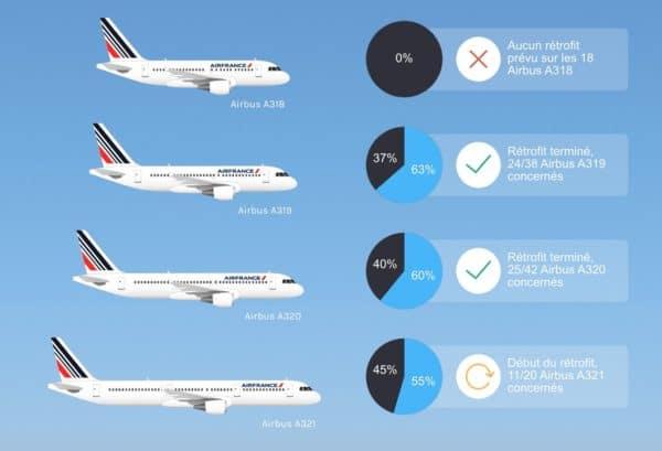 Pnc contact air france son produit moyen courrier for Airbus a320 air france interieur