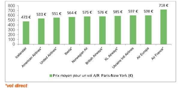 New-York, qui est le moins cher ?