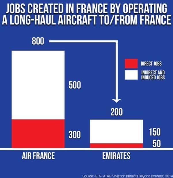 Aérien et emploi, AF vs EK