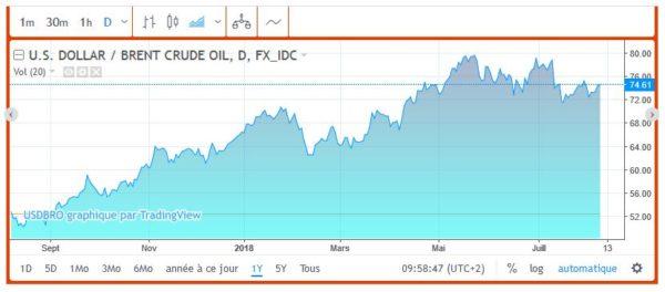 Le pétrole flambe, consolidation en vue ?